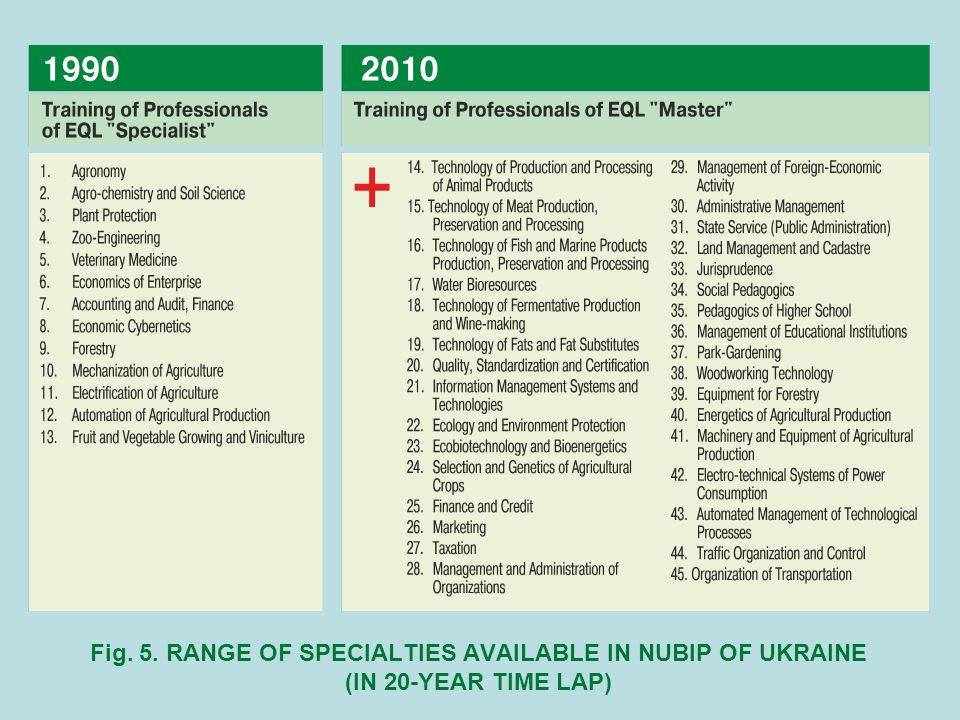 Fig. 5. RANGE OF SPECIALTIES AVAILABLE IN NUBIP OF UKRAINE (IN 20-YEAR TIME LAP)