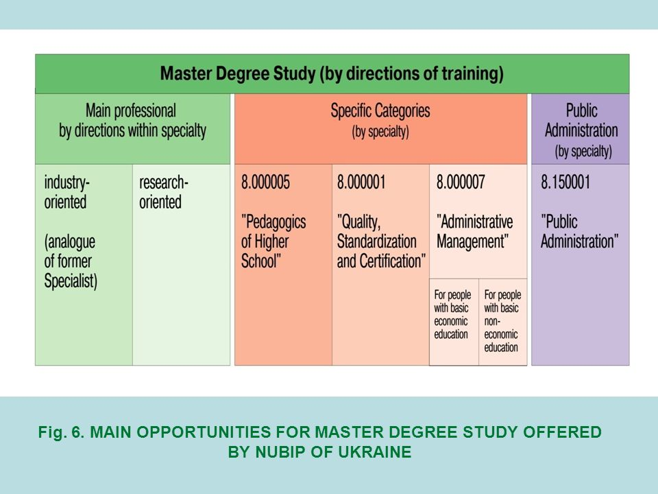 Fig. 6. MAIN OPPORTUNITIES FOR MASTER DEGREE STUDY OFFERED BY NUBIP OF UKRAINE