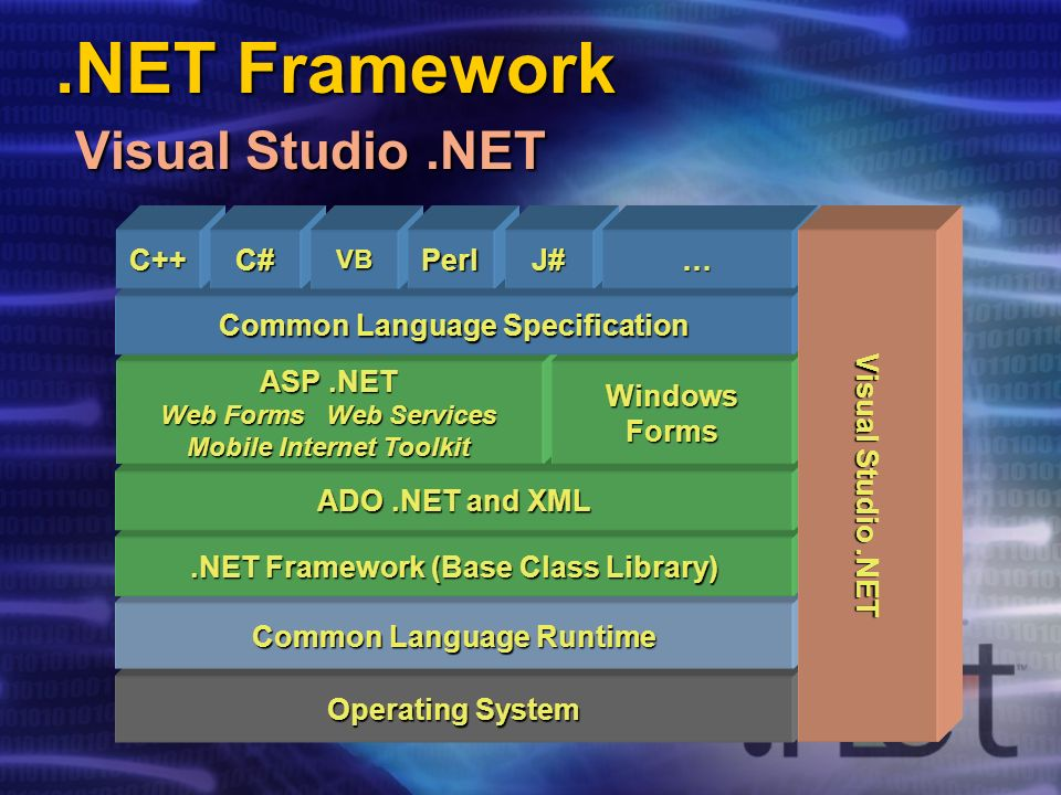 .NET Framework Visual Studio.NET Operating System Common Language Runtime.NET Framework (Base Class Library) ADO.NET and XML ASP.NET Web Forms Web Services Mobile Internet Toolkit WindowsForms Common Language Specification C++C#VBPerlJ#… Visual Studio.NET