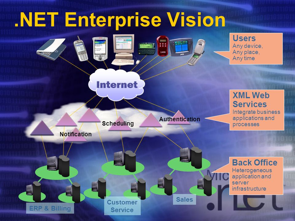 .NET Enterprise Vision ERP & Billing Customer Service Sales Users Any device, Any place, Any time XML Web Services Integrate business applications and processes Back Office Heterogeneous application and server infrastructure Scheduling Authentication Notification