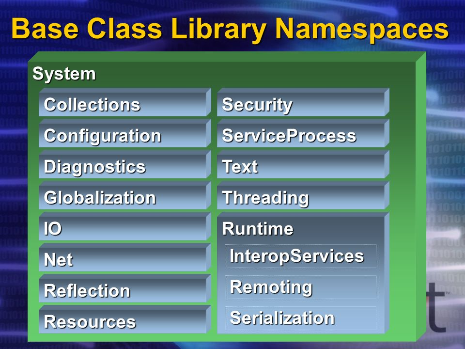 Base Class Library Namespaces System Threading Text ServiceProcess Security Resources Reflection Net IO Globalization Diagnostics Configuration Collections Runtime Serialization Remoting InteropServices