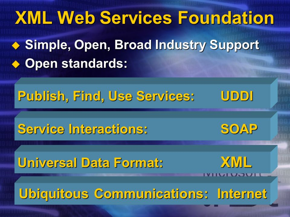 XML Web Services Foundation Ubiquitous Communications: Internet Universal Data Format: XML Service Interactions:SOAP Publish, Find, Use Services:UDDI Simple, Open, Broad Industry Support Simple, Open, Broad Industry Support Open standards: Open standards: