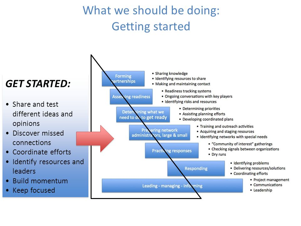 What we should be doing: Getting started GET STARTED: Share and test different ideas and opinions Discover missed connections Coordinate efforts Identify resources and leaders Build momentum Keep focused GET STARTED: Share and test different ideas and opinions Discover missed connections Coordinate efforts Identify resources and leaders Build momentum Keep focused