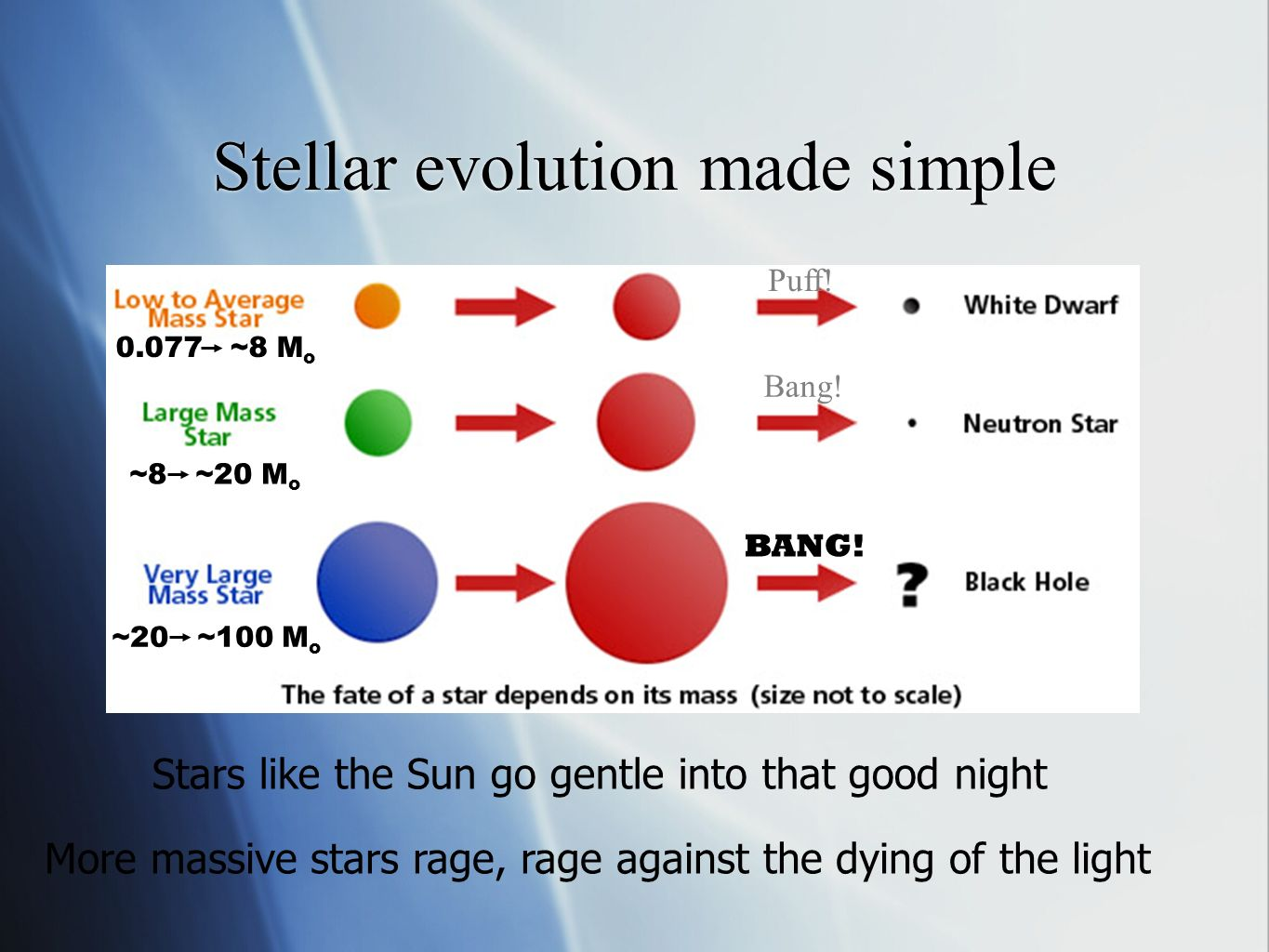 Stellar evolution made simple Stars like the Sun go gentle into that good night More massive stars rage, rage against the dying of the light Puff.