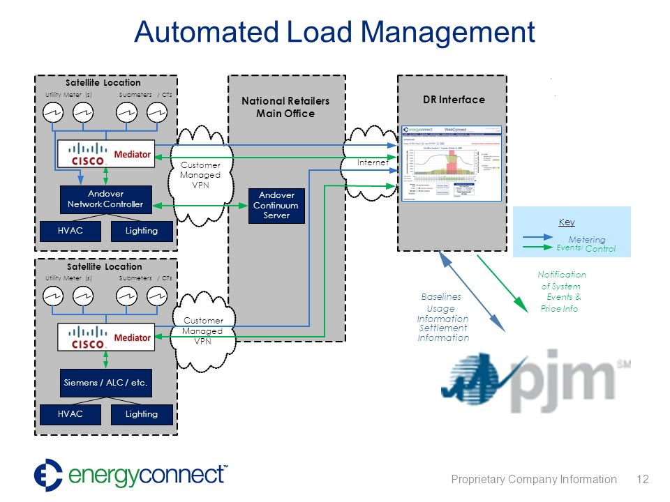 Proprietary Company Information 12 Automated Load Management DR Interface
