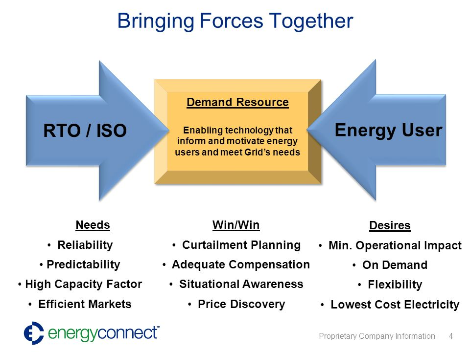 Proprietary Company Information 4 Demand Resource Enabling technology that inform and motivate energy users and meet Grids needs Demand Resource Enabling technology that inform and motivate energy users and meet Grids needs Bringing Forces Together Needs Reliability Predictability High Capacity Factor Efficient Markets Desires Min.