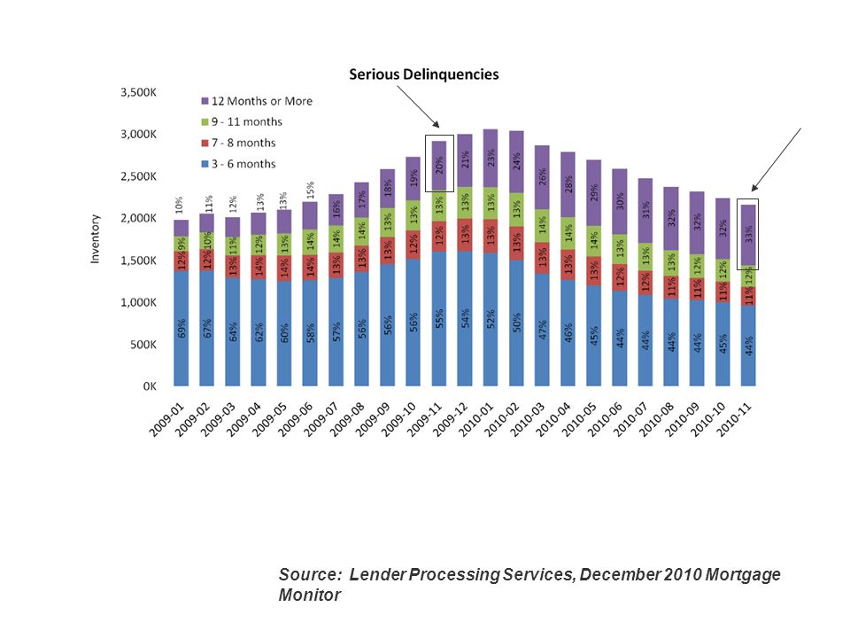Slide 4 Source: Lender Processing Services, December 2010 Mortgage Monitor