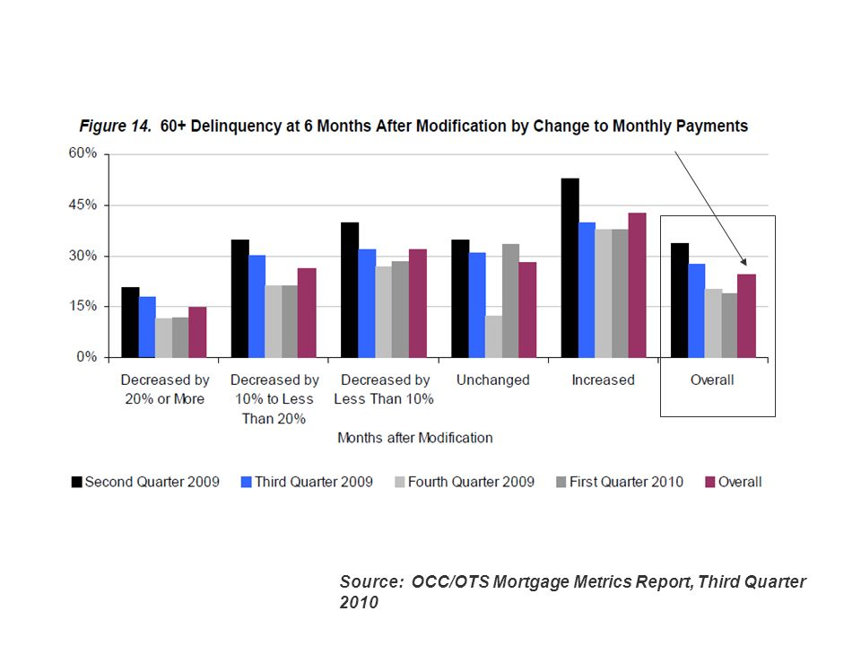 Slide 6 Source: OCC/OTS Mortgage Metrics Report, Third Quarter 2010