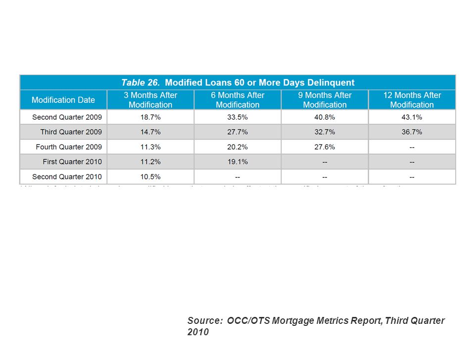 Slide 7 Source: OCC/OTS Mortgage Metrics Report, Third Quarter 2010
