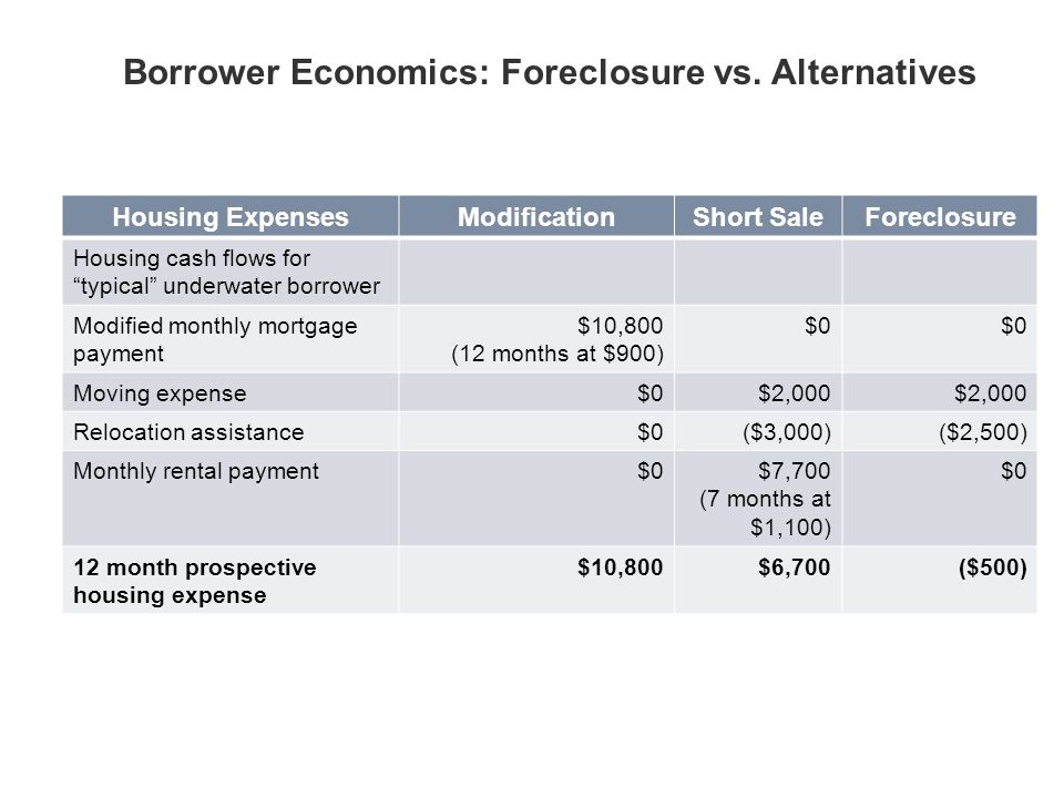 Slide 9 Housing ExpensesModificationShort SaleForeclosure Housing cash flows for typical underwater borrower Modified monthly mortgage payment $10,800 (12 months at $900) $0 Moving expense$0$2,000 Relocation assistance$0($3,000)($2,500) Monthly rental payment$0$7,700 (7 months at $1,100) $0 12 month prospective housing expense $10,800$6,700($500) Borrower Economics: Foreclosure vs.