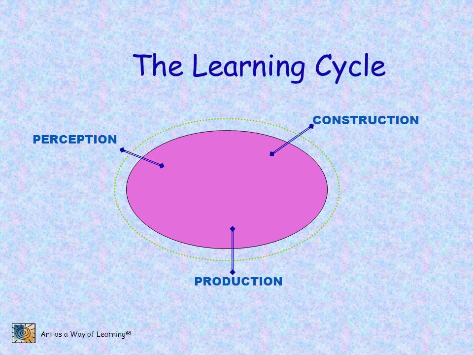 Art as a Way of Learning® The Learning Cycle PERCEPTION PRODUCTION CONSTRUCTION