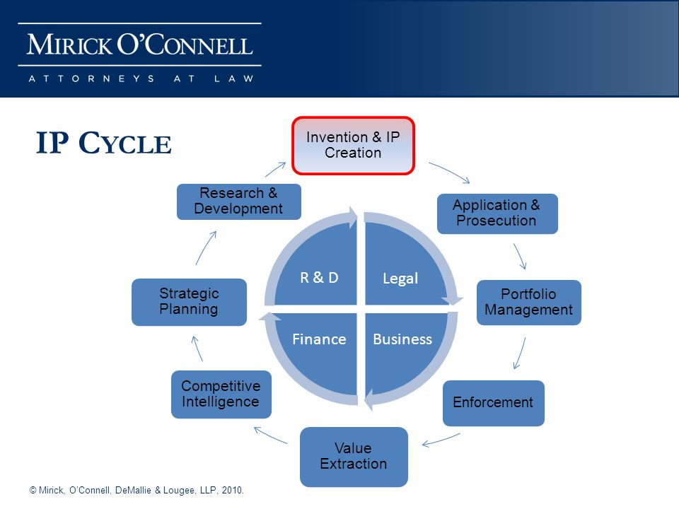 © Mirick, OConnell, DeMallie & Lougee, LLP, IP C YCLE
