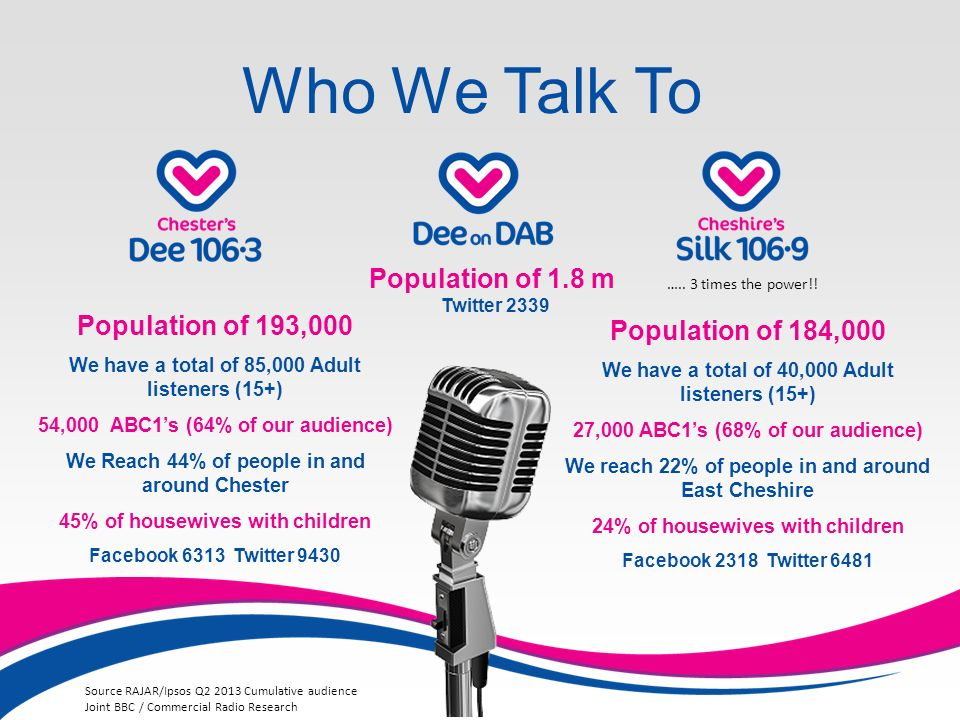 Who We Talk To Population of 193,000 We have a total of 85,000 Adult listeners (15+) 54,000 ABC1s (64% of our audience) We Reach 44% of people in and around Chester 45% of housewives with children Facebook 6313 Twitter 9430 Population of 184,000 We have a total of 40,000 Adult listeners (15+) 27,000 ABC1s (68% of our audience) We reach 22% of people in and around East Cheshire 24% of housewives with children Facebook 2318 Twitter 6481 Population of 1.8 m Twitter 2339 Source RAJAR/Ipsos Q Cumulative audience Joint BBC / Commercial Radio Research …..