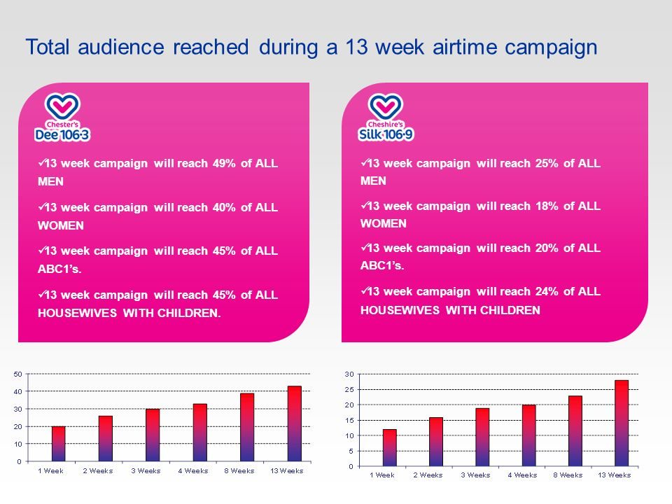 13 week campaign will reach 49% of ALL MEN 13 week campaign will reach 40% of ALL WOMEN 13 week campaign will reach 45% of ALL ABC1s.