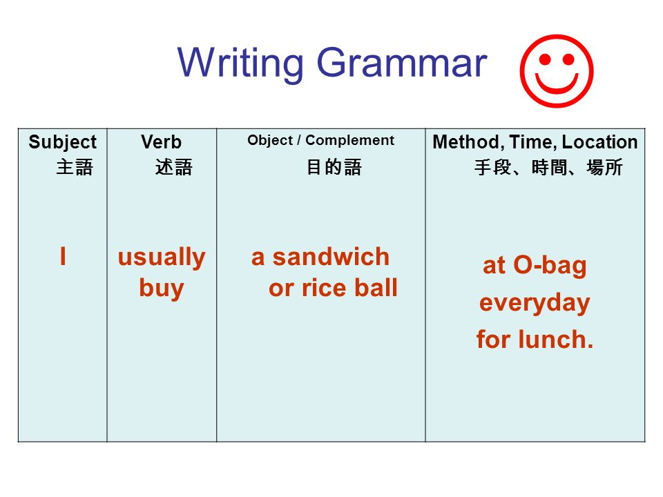 Subject I Verb usually buy Object / Complement a sandwich or rice ball Method, Time, Location at O-bag everyday for lunch.