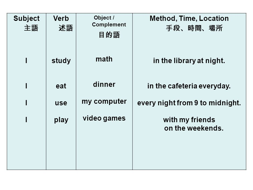 Subject I Verb study eat use play Object / Complement math dinner my computer video games Method, Time, Location in the library at night.