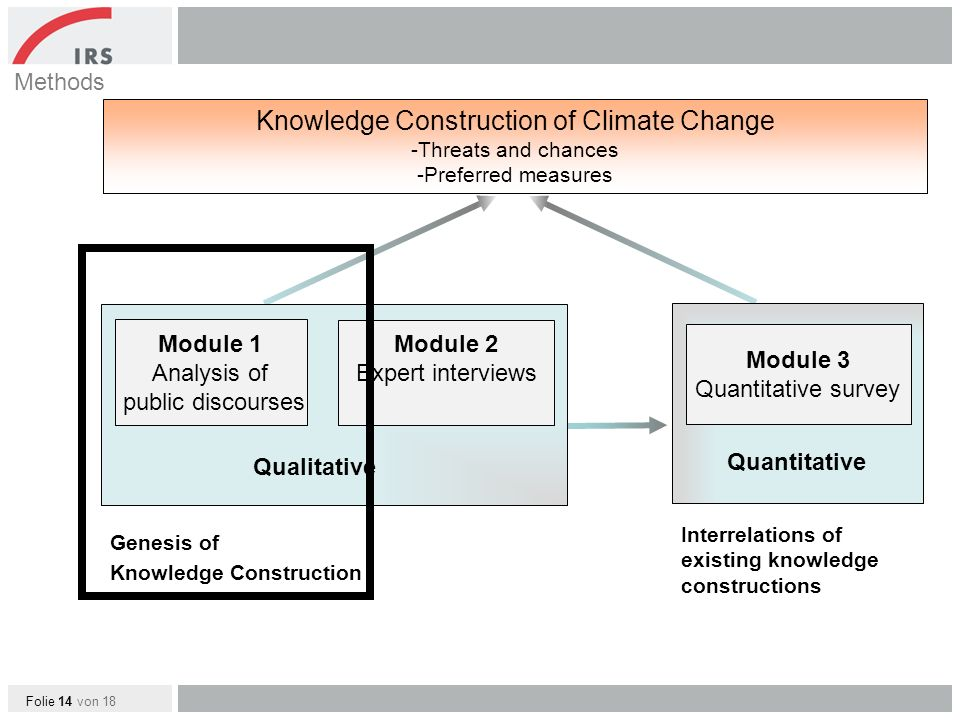 Folie 14 von 18 Qualitative Knowledge Construction of Climate Change -Threats and chances -Preferred measures Module 1 Analysis of public discourses Module 2 Expert interviews Methods Quantitative Module 3 Quantitative survey Interrelations of existing knowledge constructions Genesis of Knowledge Construction