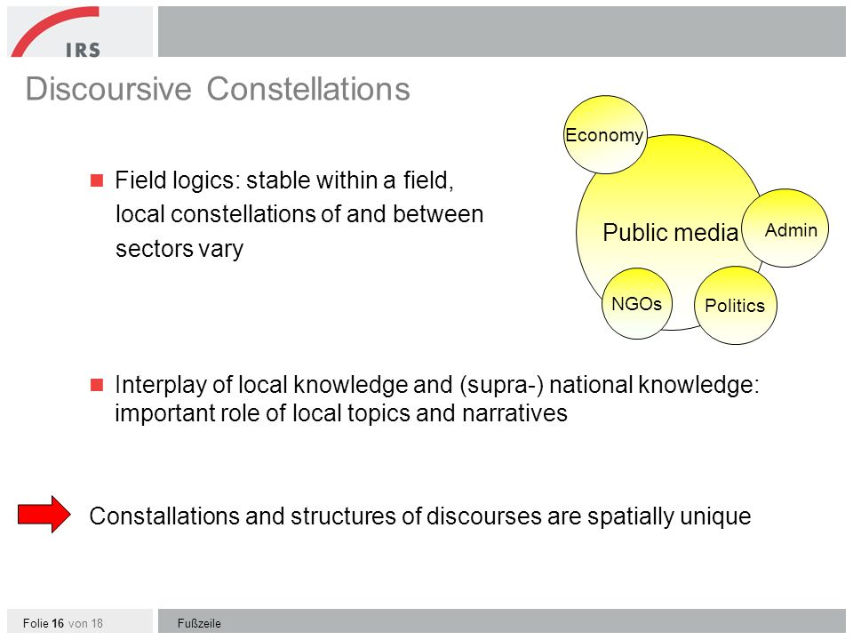 Folie 16 von 18 Discoursive Constellations Field logics: stable within a field, local constellations of and between sectors vary Interplay of local knowledge and (supra-) national knowledge: important role of local topics and narratives Constallations and structures of discourses are spatially unique Fußzeile Public media Economy Admin Politics NGOs