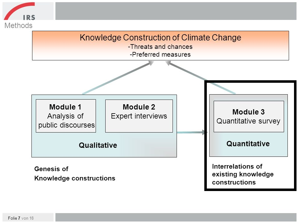 Folie 7 von 18 Qualitative Knowledge Construction of Climate Change -Threats and chances -Preferred measures Module 1 Analysis of public discourses Module 2 Expert interviews Methods Quantitative Module 3 Quantitative survey Interrelations of existing knowledge constructions Genesis of Knowledge constructions