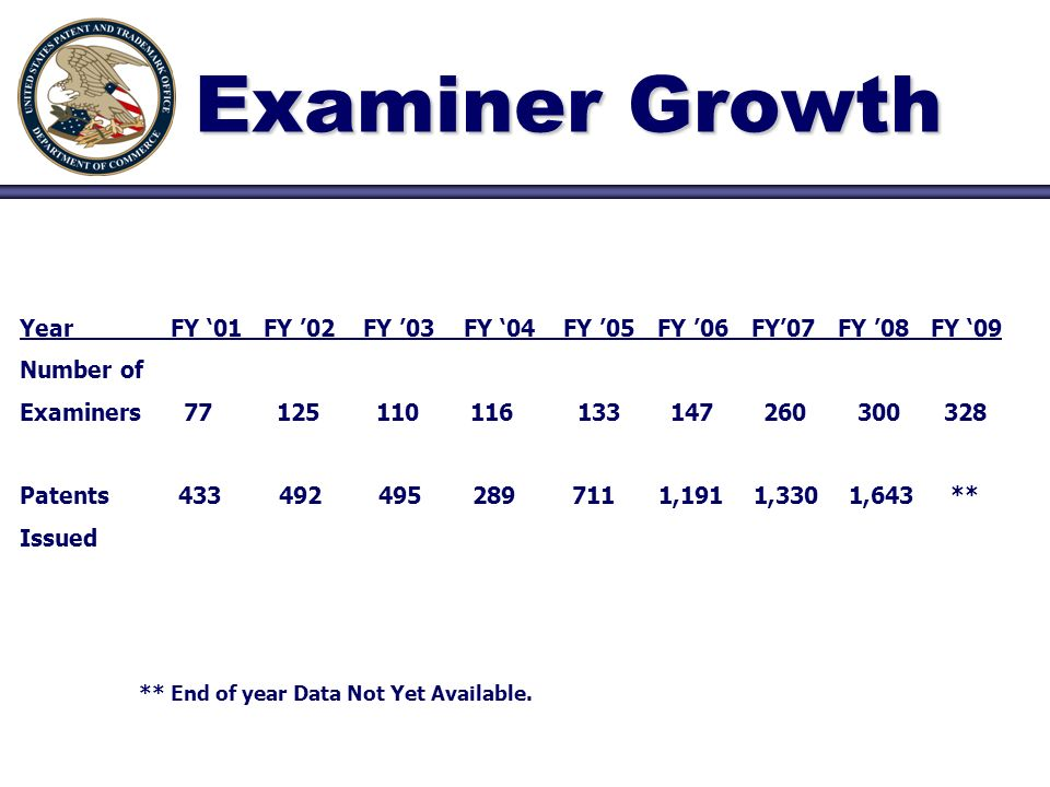 Examiner Growth Year FY 01 FY 02 FY 03 FY 04 FY 05 FY 06_ FY07 FY 08 FY 09 Number of Examiners Patents ,191 1,330 1,643 ** Issued ** End of year Data Not Yet Available.