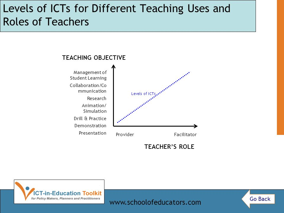Levels of ICTs for Different Teaching Uses and Roles of Teachers Levels of ICTs Management of Student Learning Collaboration/Co mmunication Research Animation/ Simulation Drill & Practice Demonstration Presentation Provider Facilitator TEACHERS ROLE TEACHING OBJECTIVE Go Back