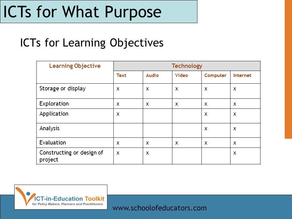 ICTs for Learning Objectives ICTs for What Purpose Learning ObjectiveTechnology TextAudioVideoComputerInternet Storage or displayxxxxx Explorationxxxxx Applicationxxx Analysisxx Evaluationxxxxx Constructing or design of project xxx