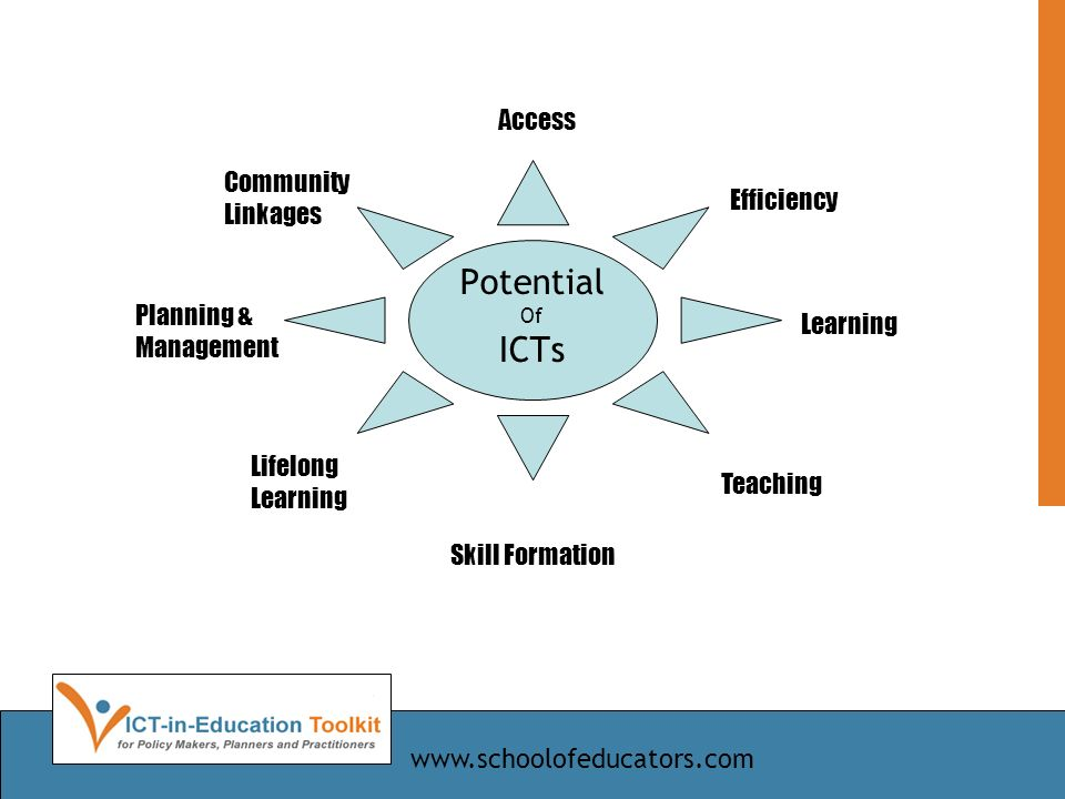 Potential Of ICTs Access Efficiency Learning Teaching Skill Formation Lifelong Learning Planning & Management Community Linkages