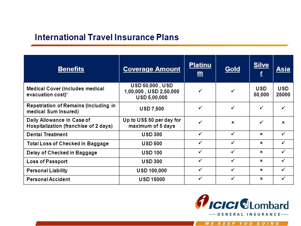 International Travel Insurance Plans BenefitsCoverage Amount Platinu m Gold Silve r Asia Medical Cover (includes medical evacuation cost)* USD 50,000, USD 1,00,000, USD 2,50,000 USD 5,00,000 USD 50,000 USD 25000 Repatriation of Remains (Including in medical Sum Insured) USD 7,500 Daily Allowance In Case of Hospitalization (franchise of 2 days) Up to US$ 50 per day for maximum of 5 days Dental TreatmentUSD 300 Total Loss of Checked in BaggageUSD 500 Delay of Checked in BaggageUSD 100 Loss of PassportUSD 300 Personal LiabilityUSD 100,000 Personal AccidentUSD 15000