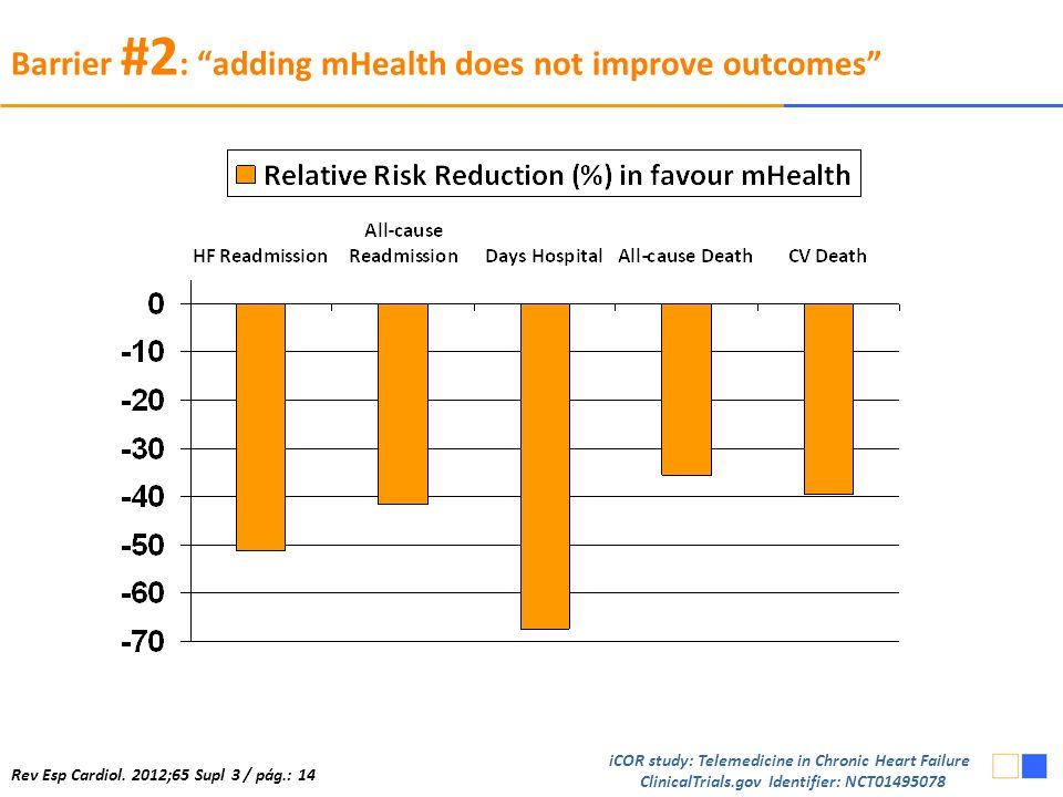 Barrier #2 : adding mHealth does not improve outcomes iCOR study: Telemedicine in Chronic Heart Failure ClinicalTrials.gov Identifier: NCT01495078 Rev Esp Cardiol.