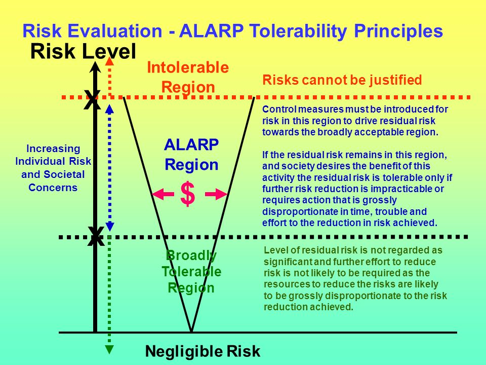 Challenge # 6 (contd) Without the certainty of a corporate risk tolerability framework - which defines risk tolerability levels - managers and employees will continue to be confused by lack of corporate guidance and definition of corporate standards re risk tolerance.