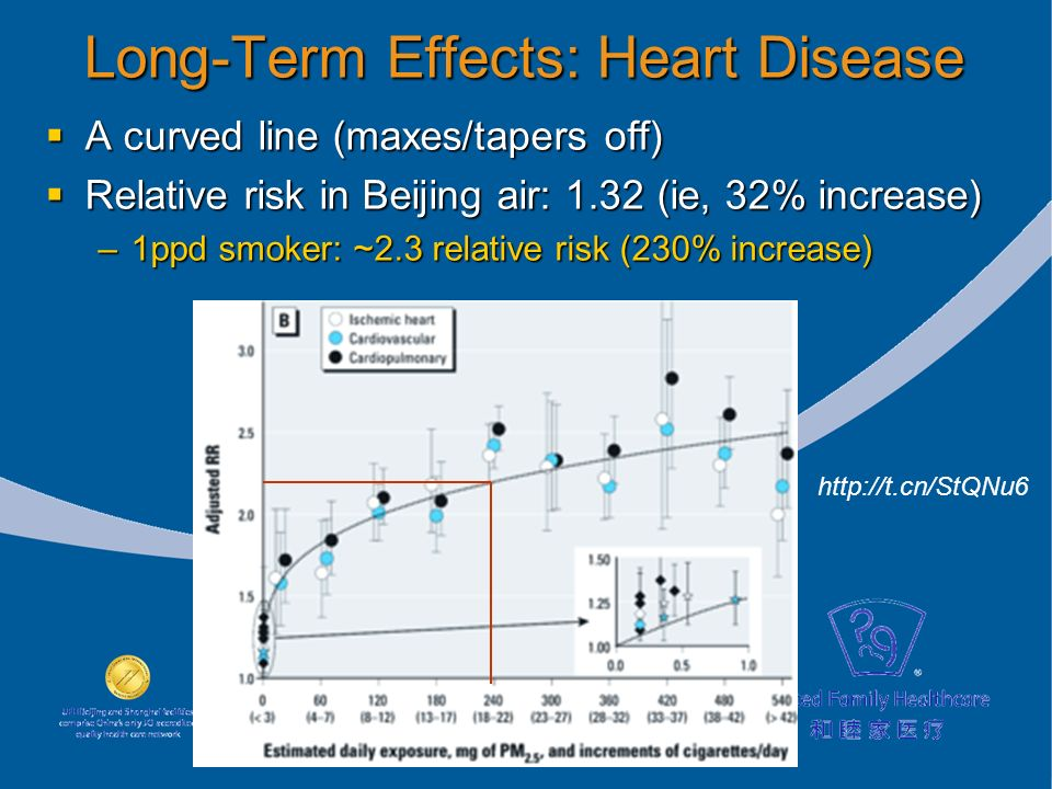 Long-Term Effects: Heart Disease A curved line (maxes/tapers off) A curved line (maxes/tapers off) Relative risk in Beijing air: 1.32 (ie, 32% increase) Relative risk in Beijing air: 1.32 (ie, 32% increase) –1ppd smoker: ~2.3 relative risk (230% increase)