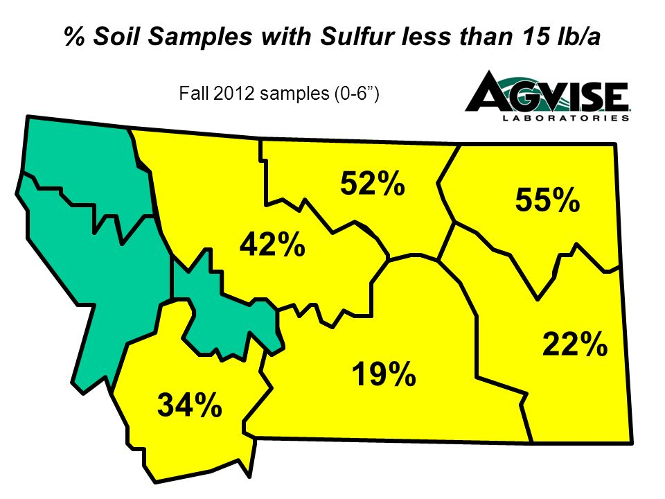 % Soil Samples with Sulfur less than 15 lb/a Fall 2012 samples (0-6) 55% 22% 42% 52% 19% 34%