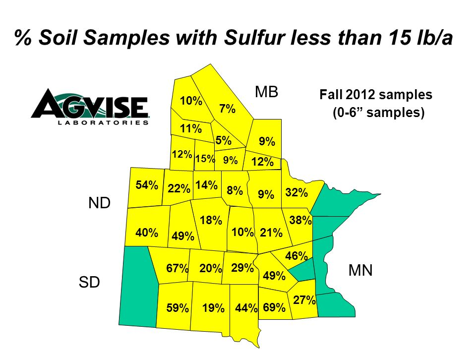 8% 14% 18% 49% 40% 54% 22% 21% 9% 12% 10% 5% 9% 7% 11% 15% 12% % Soil Samples with Sulfur less than 15 lb/a Fall 2012 samples (0-6 samples) MB ND SD MN 10% 46% 49% 69% 27% 38% 32% 44% 29% 19% 20% 59% 67%