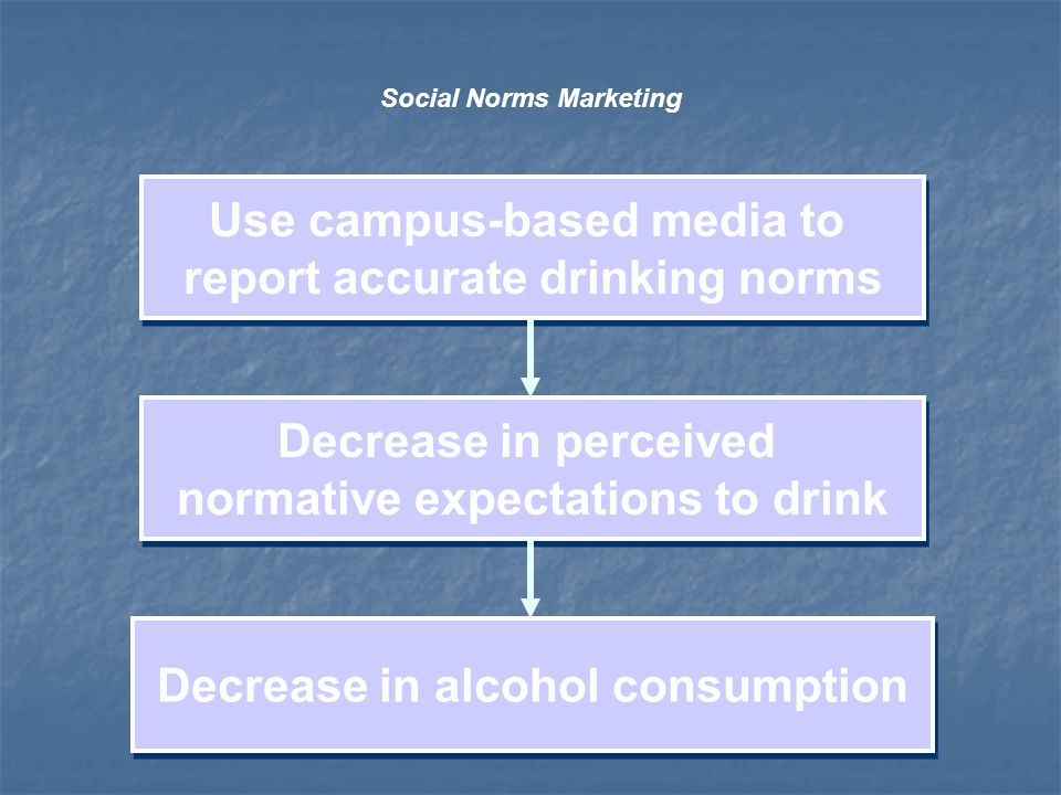 Decrease in perceived normative expectations to drink Decrease in perceived normative expectations to drink Decrease in alcohol consumption Social Norms Marketing Use campus-based media to report accurate drinking norms