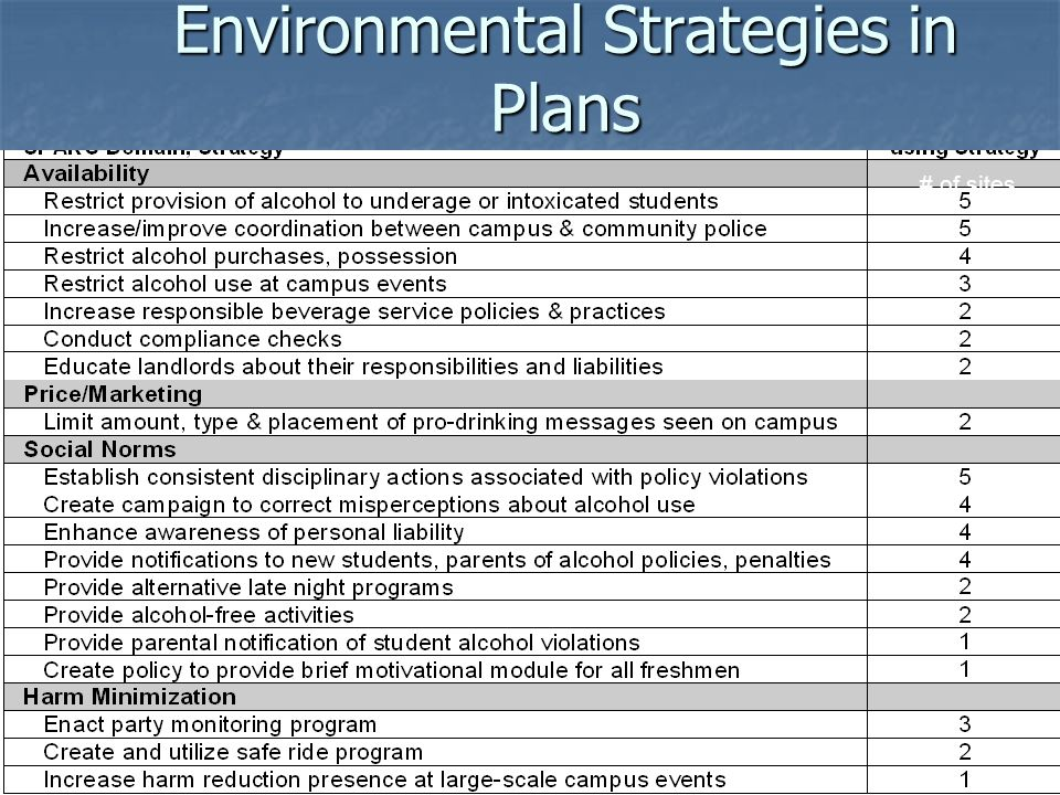 Environmental Strategies in Plans # of sites