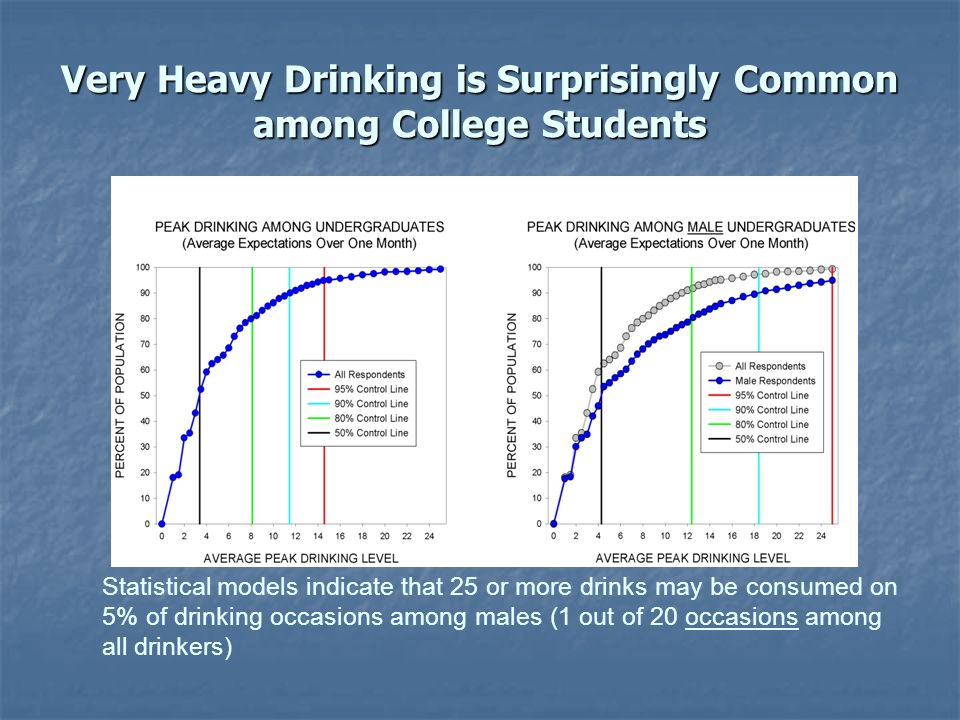 Very Heavy Drinking is Surprisingly Common among College Students Statistical models indicate that 25 or more drinks may be consumed on 5% of drinking occasions among males (1 out of 20 occasions among all drinkers)