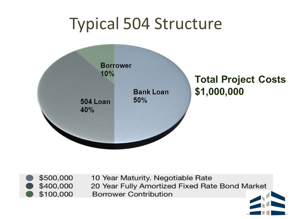 Total Project Costs $1,000,000 Bank Loan 50% 504 Loan 40% Borrower 10% Typical 504 Structure