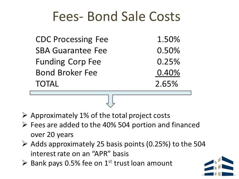 Fees- Bond Sale Costs CDC Processing Fee 1.50% SBA Guarantee Fee 0.50% Funding Corp Fee 0.25% Bond Broker Fee 0.40% TOTAL 2.65% Approximately 1% of the total project costs Fees are added to the 40% 504 portion and financed over 20 years Adds approximately 25 basis points (0.25%) to the 504 interest rate on an APR basis Bank pays 0.5% fee on 1 st trust loan amount