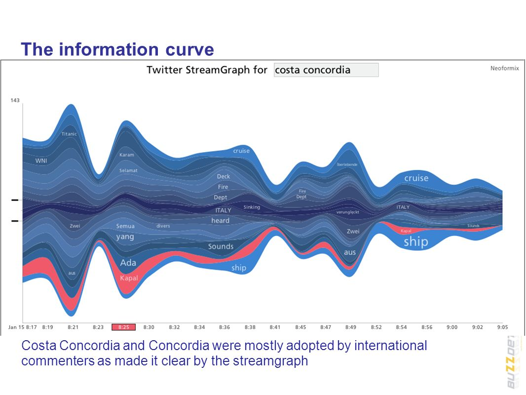 The information curve Costa Concordia and Concordia were mostly adopted by international commenters as made it clear by the streamgraph