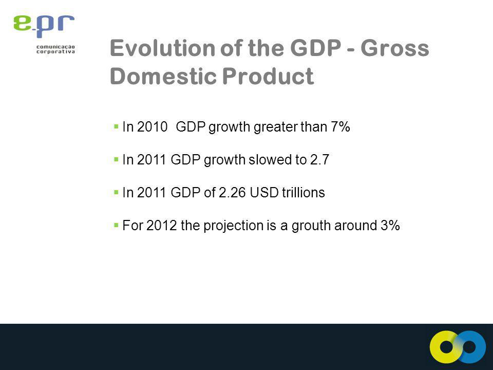 Evolution of the GDP - Gross Domestic Product In 2010 GDP growth greater than 7% In 2011 GDP growth slowed to 2.7 In 2011 GDP of 2.26 USD trillions For 2012 the projection is a grouth around 3%