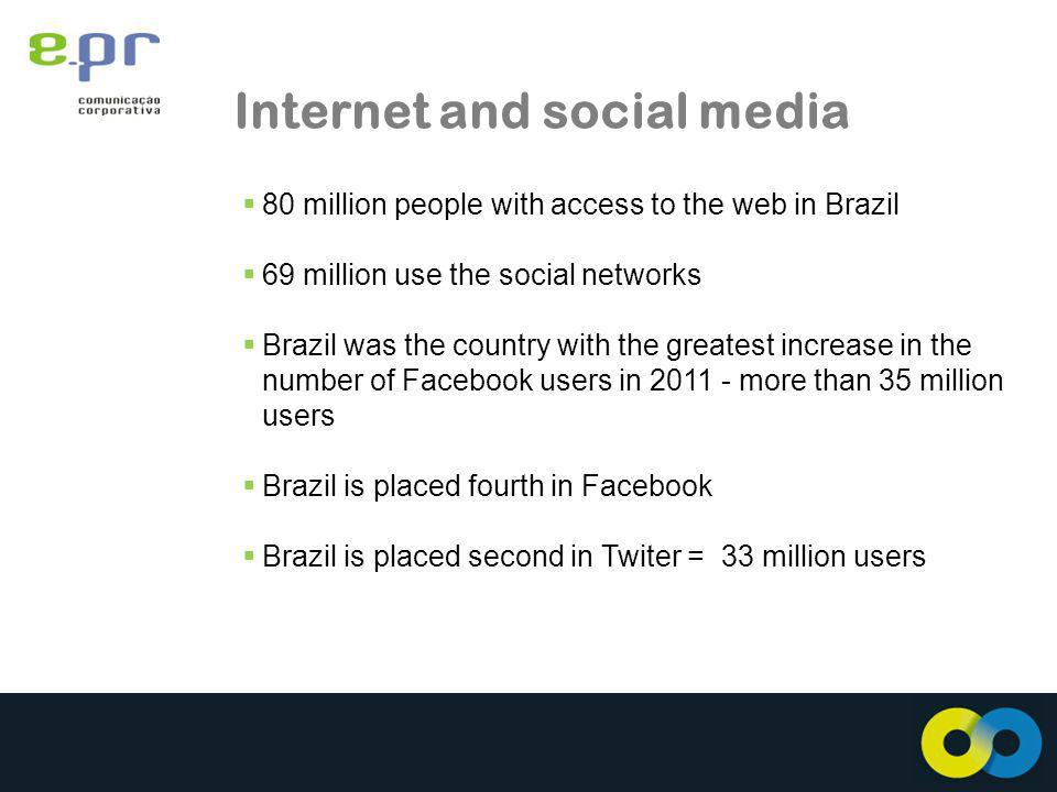 Internet and social media 80 million people with access to the web in Brazil 69 million use the social networks Brazil was the country with the greatest increase in the number of Facebook users in more than 35 million users Brazil is placed fourth in Facebook Brazil is placed second in Twiter = 33 million users