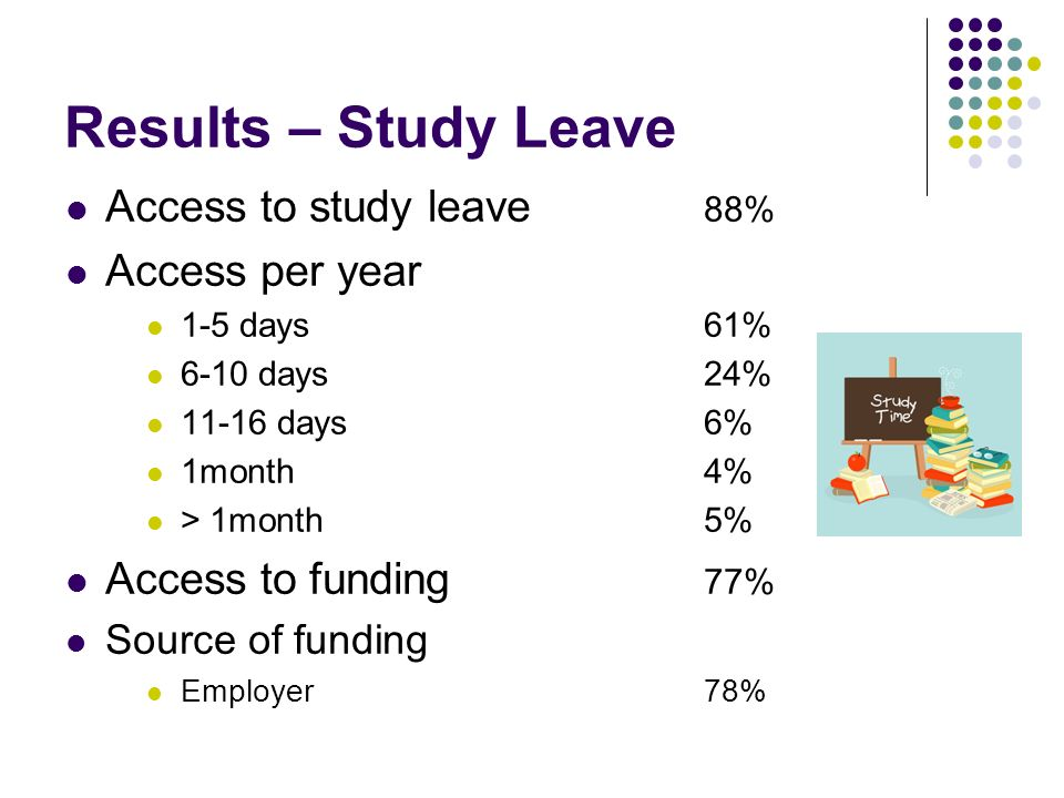 Results – Study Leave Access to study leave 88% Access per year 1-5 days61% 6-10 days24% days6% 1month4% > 1month5% Access to funding 77% Source of funding Employer78%