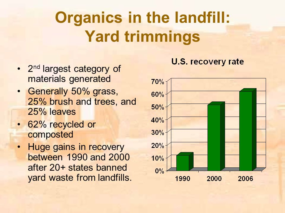 Organics in the landfill: Yard trimmings 2 nd largest category of materials generated Generally 50% grass, 25% brush and trees, and 25% leaves 62% recycled or composted Huge gains in recovery between 1990 and 2000 after 20+ states banned yard waste from landfills.