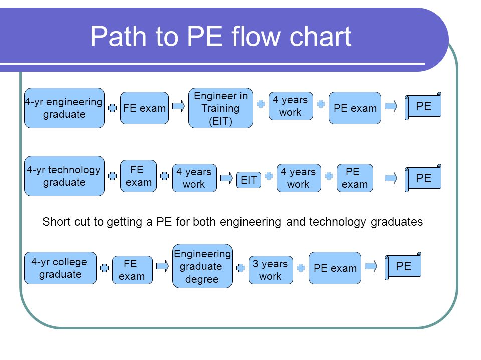 Path to PE flow chart 4-yr engineering graduate FE exam Engineer in Training (EIT) 4 years work PE exam PE 4-yr technology graduate FE exam EIT 4 years work PE exam PE 4 years work 4-yr college graduate FE exam Engineering graduate degree PE exam PE Short cut to getting a PE for both engineering and technology graduates 3 years work