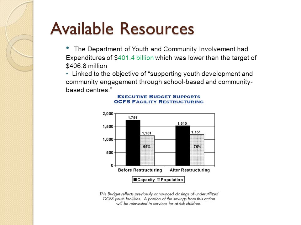 Available Resources The Department of Youth and Community Involvement had Expenditures of $401.4 billion which was lower than the target of $406.8 million Linked to the objective of supporting youth development and community engagement through school-based and community- based centres.