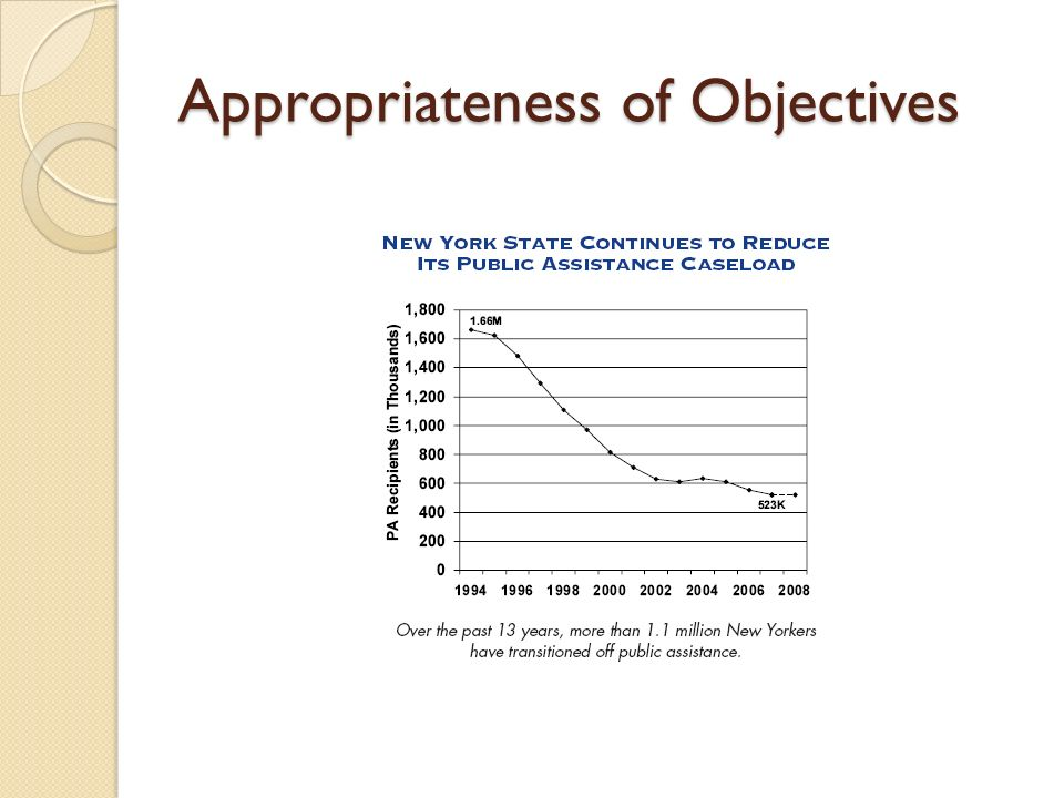 Appropriateness of Objectives