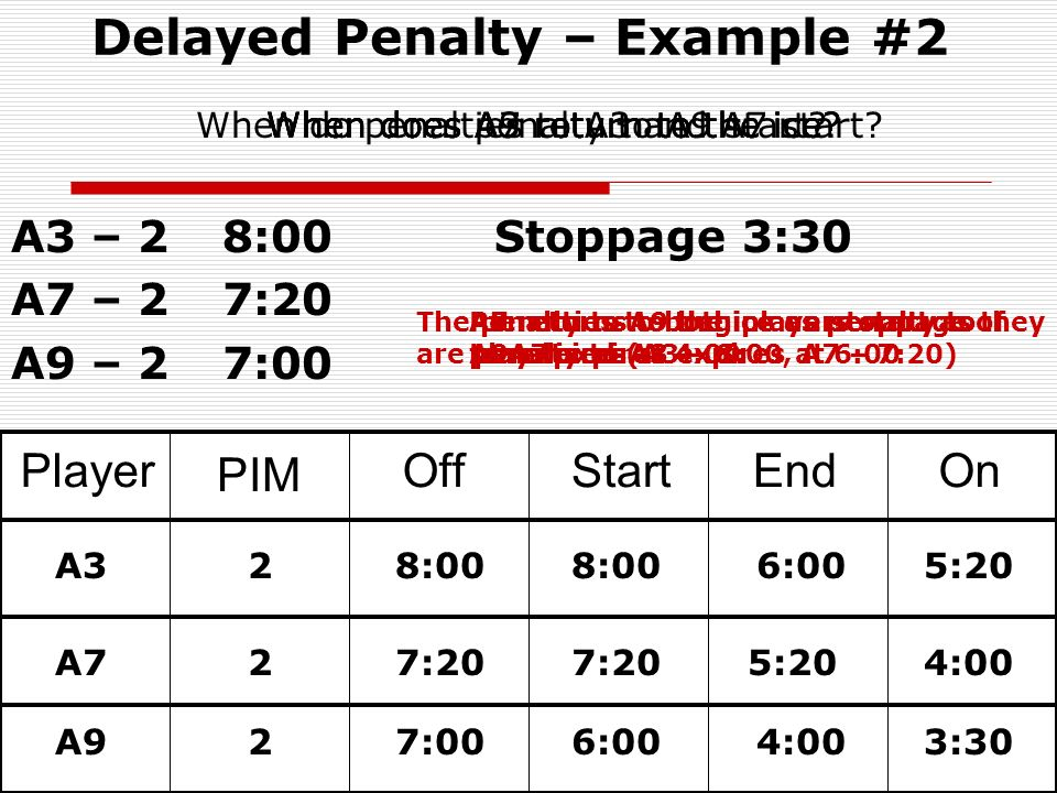 Delayed Penalty – Example #2 A3 – 2 8:00 Stoppage A7 – 2 7:20 A9 – 2 7:00 Player PIM OffStartEndOn A3 A7 2 2 8:00 7:20 5:204:00 6:005:20 A927:006:004:003:30 Penalty to A9 begins as penalty to A3 expires at 6:00 A3 returns to the ice as penalty to A7 expires A7 returns to the ice as penalty to A9 expires at 4:00 3:30 A9 returns to the ice on stoppage of play When does penalty to A9 start When does A3 return to the ice When does A7 return to the ice When does A9 return to the ice When do penalties to A3 and A7 start.