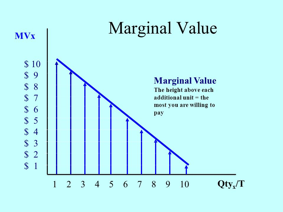 MVx Qty x /T $ 10 $ 9 $ 8 $ 7 $ 6 $ 5 $ 4 $ 3 $ 2 $ 1 1 2 3 4 5 6 7 8 9 10 Marginal Value The height above each additional unit = the most you are willing to pay Marginal Value