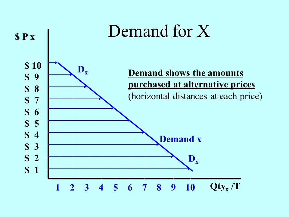 $ P x $ 10 $ 9 $ 8 $ 7 $ 6 $ 5 $ 4 $ 3 $ 2 $ 1 1 2 3 4 5 6 7 8 9 10 Demand x Demand shows the amounts purchased at alternative prices (horizontal distances at each price) Qty x /T DxDx DxDx Demand for X