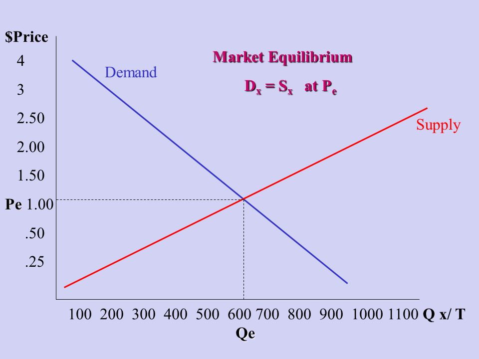 $Price 4 3 2.50 2.00 1.50 Pe Pe 1.00.50.25 100 200 300 400 500 600 700 800 900 1000 1100 Q x/ T Qe Demand Supply Market Equilibrium D x = S x at P e D x = S x at P e